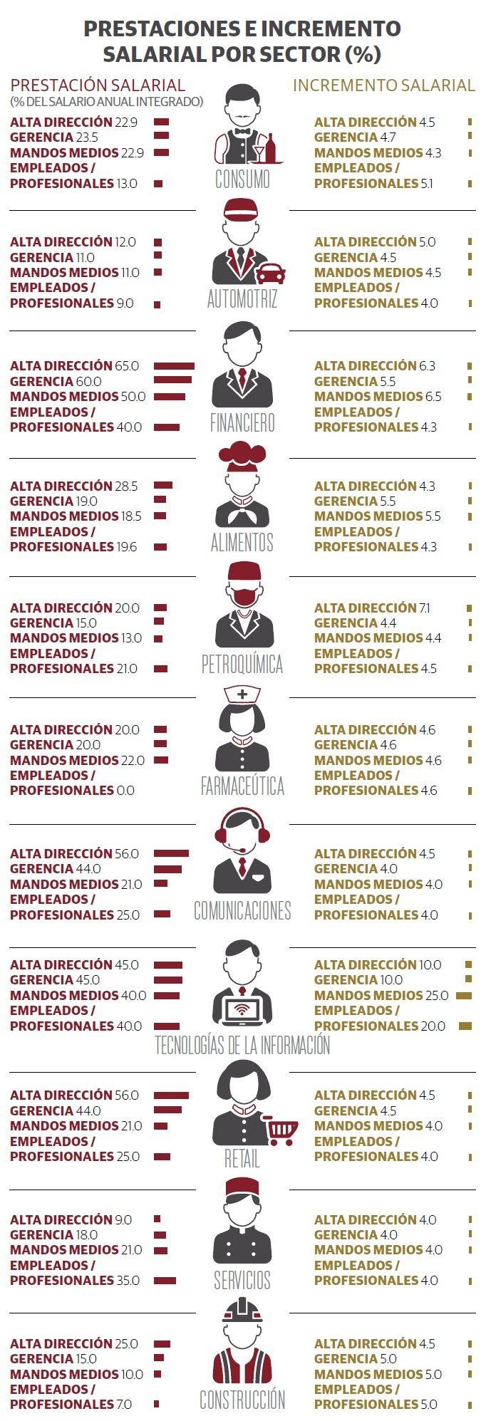 grafico2_sueldos_prestaciones