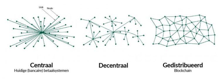 Afbeeldingsresultaat voor centraal versus decentraal