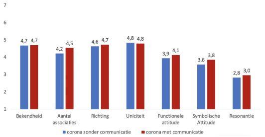 De invloed van communicatie in een grafiek.
