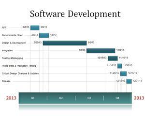 free software development timeline