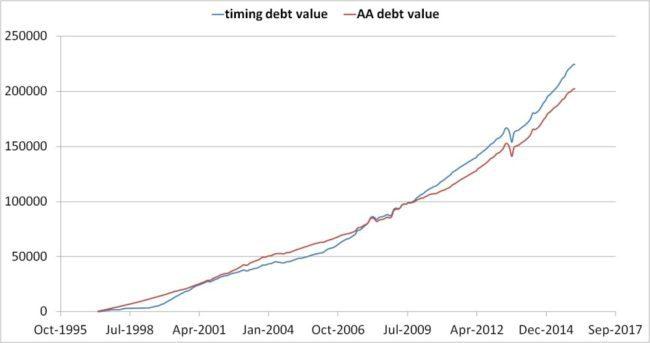 Analysis: Index PE based Mutual Fund SIP Investing