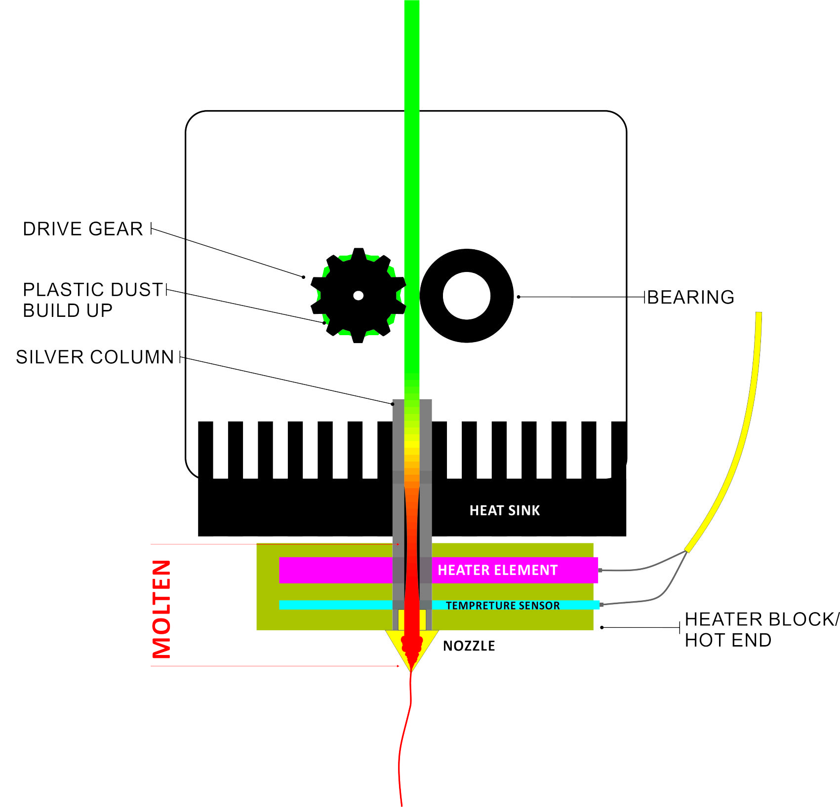 hight resolution of 3d printing systems