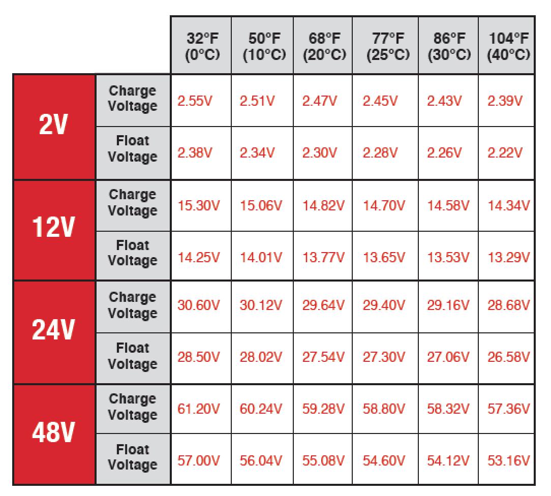 Agm battery charging chrome also charger best photos mercurioinforma rh
