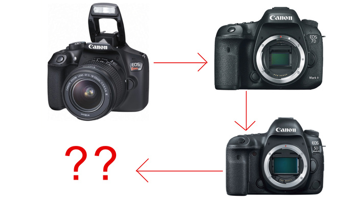 Is That New Gear Really Worth Buying? Ask Yourself These Questions First