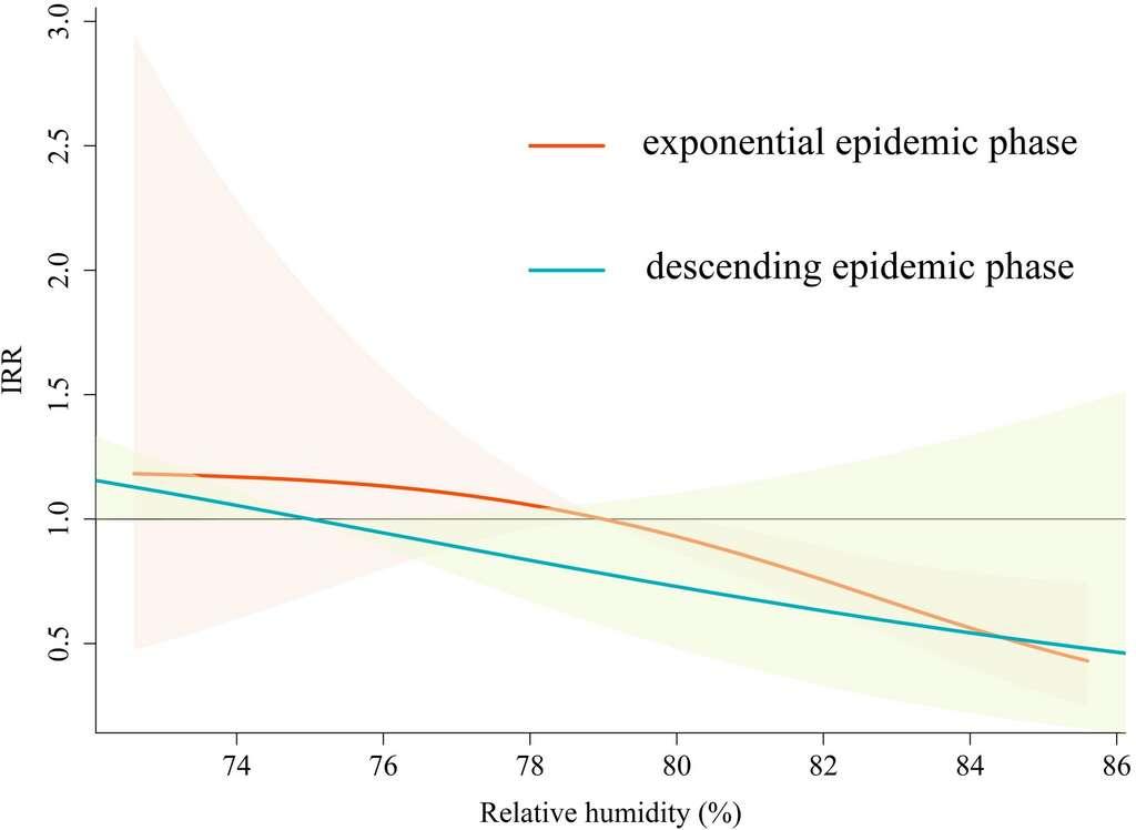 En abscisse, l'humidité de l'air en fonction de l'incidence en ordonnée durant la phase croissante et décroissante de l'épidémie en Australie.© Michael P. Ward et al.