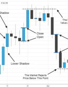 How to read japanese candlestick charts also fx day job rh fxdayjob