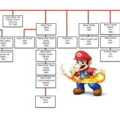 Tree Diagram Game Simplex Duct Detector 4098 Wiring The Mario Games Family Usgamer