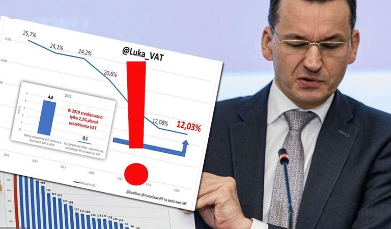 Uszczelnianie Vat przez PiS to mit. Analizy ekonomistów pokazują fakty.