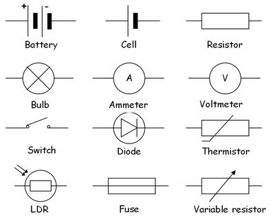 Physics Words: Circuit symbols @ GCSE Science Dictionary