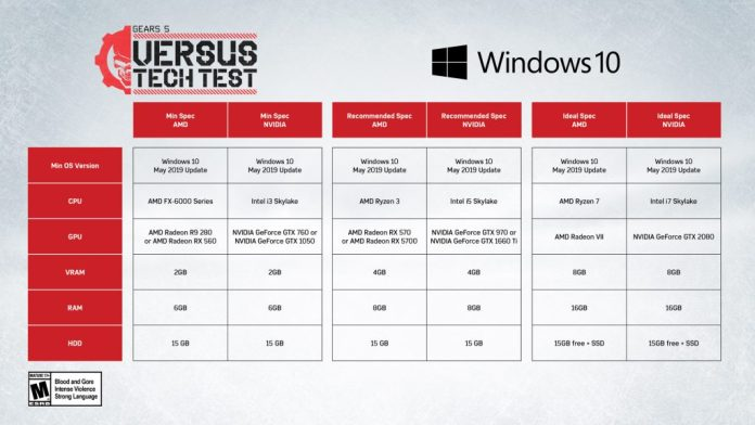 An image showing the specifications of Gears 5 on PC for Tech Test, at the bottom of the article in written form.