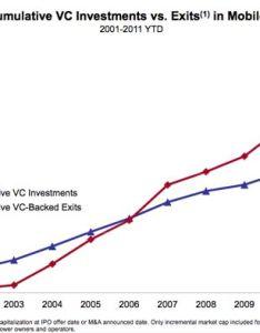 Investing charts also seatle davidjoel rh