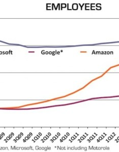 Screen shot at pm also chart amazon continues hypergrowth tops employees  geekwire rh