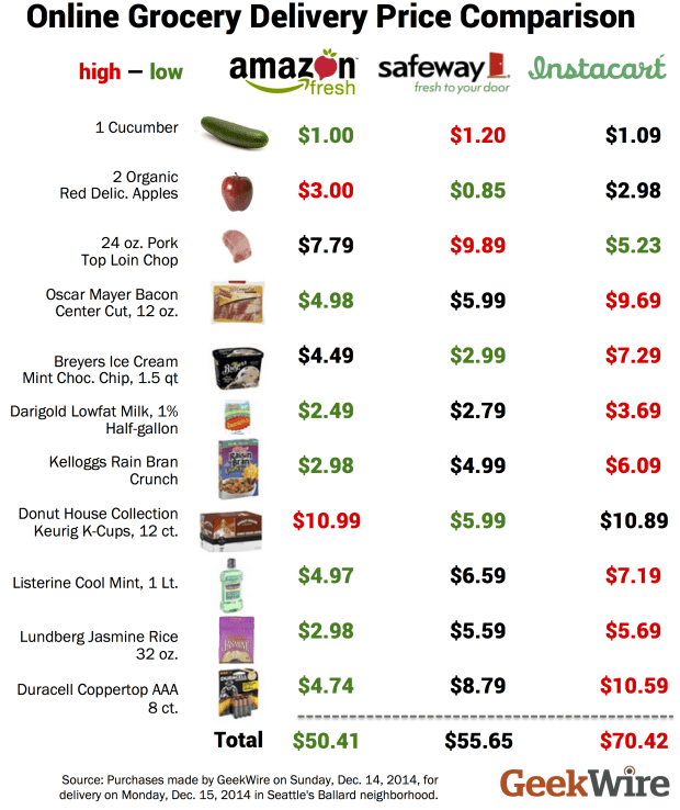 Grocery Store Prices Online