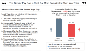 Paid less, promoted less: Welcome to PayScale's new report on the gender pay gap and women in work