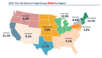 More cash for startups: Median angel investment round size increases in Q3