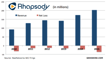 Music service Rhapsody posts record $35M net loss even as revenues climb to $202M
