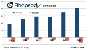 Music service Rhapsody posts record $35M net loss even as revenues climb to $202M