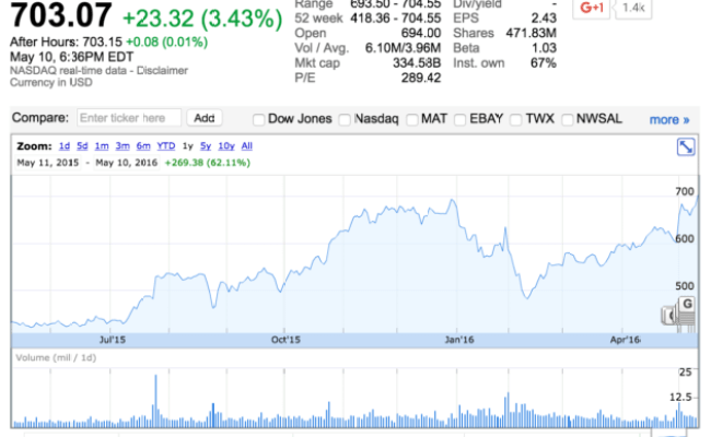 Amazon Stock Reaches All Time High Tops 700 As Shares