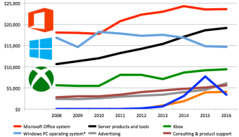 This is the new Microsoft: Windows slips to No. 3 amid shift to the cloud