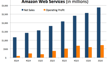 Amazon Web Services sales climb 58%, hit new record of nearly $2.9B