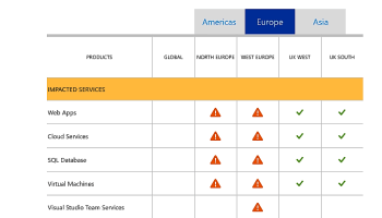 Microsoft Azure hit with widening outages in Europe and India