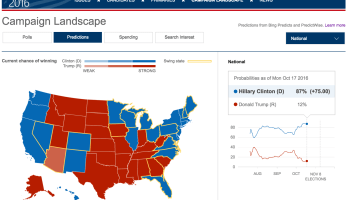 Clinton or Trump? Here are Microsoft Bing's data-driven election predictions