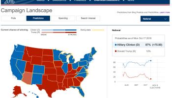 Clinton or Trump? Here are Microsoft Bing's data-driven election predictions