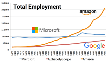Amazon tops 300,000 employees in latest sign of tech giant's massive ambitions