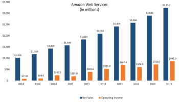 Amazon Web Services third-quarter sales climb 55%, reaching a record $3.2 billion