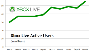 Xbox Live monthly active users reach record 55M, up 15% from last year