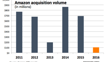 Amazon spent just $103M on acquisitions last year, down sharply amid broader tech M&A slowdown
