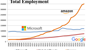 Amazon surpasses 350,000 employees, up 43% from last year