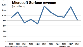 Why Microsoft's Surface hardware revenue fell 26% in the latest quarter
