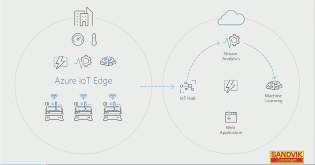 Microsoft introduces Azure IoT Edge for connected