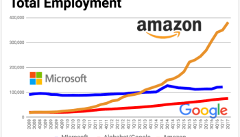 Amazon adds another 31K employees, bringing global headcount to 382K