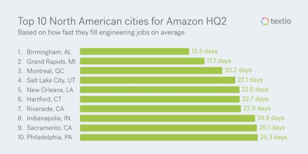 Textio hiring cities