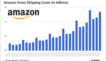 Amazon poised to spend a record $7B on shipping this holiday quarter