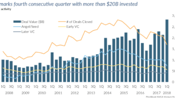Venture-backed U.S. companies raise $28B in Q1, highest amount since 2006