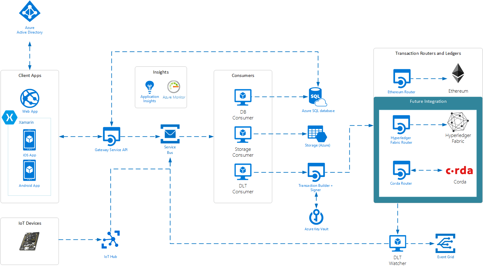 hight resolution of azure blockchain workbench architecture microsoft image click for larger version