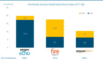 Echo is Amazon's most popular device, study says, narrowly beating out Fire tablets and Fire TV