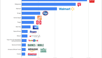 How Amazon's expanding U.S. brick-and-mortar footprint stacks up against other big retailers
