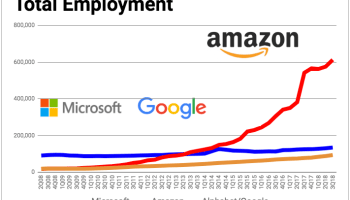 Amazon tops 600K worldwide employees for the 1st time, a 13% jump from a year ago