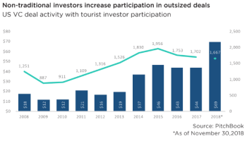 How will venture capital change in 2019? PitchBook makes 6 predictions