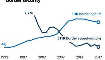 Numbers on the Border: The immigration stats President Trump didn't talk about in the Oval Office
