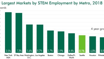 Seattle and Los Angeles lead STEM job growth in the U.S.