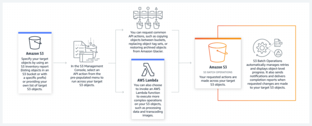 Amazon Web Services' Mai-Lan Tomsen Bukovec is preparing