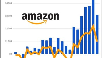 It's true: Amazon has been profitable for nearly two years, even without AWS cloud windfall