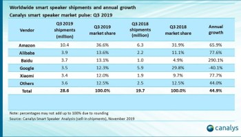 Amazon dominates global smart speaker sales as Google continues to lag behind