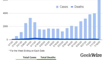 """华盛顿州COVID-19病例和检测达到新的高峰;科学家称之为""""爆炸性情况"""""""