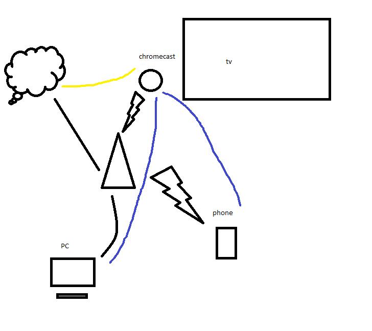 Streaming to Google ChromeCast